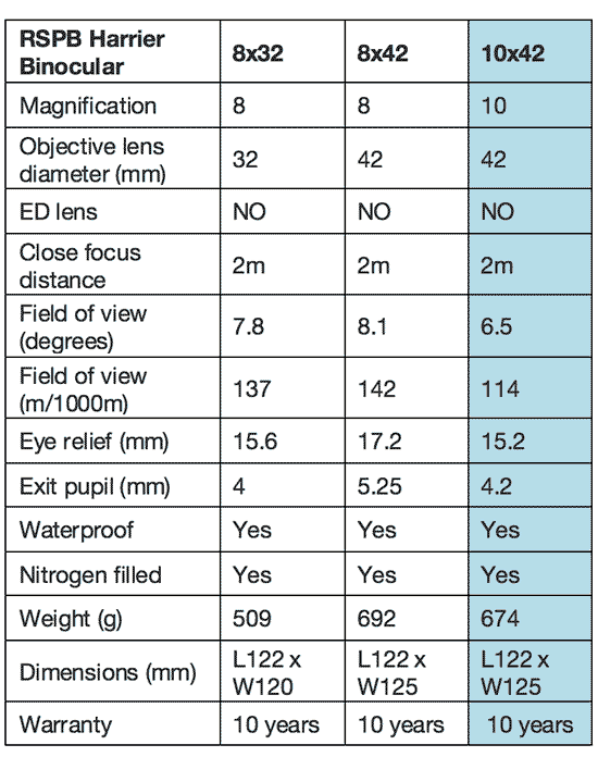 Harrier 10x42 binoculars specification sheet